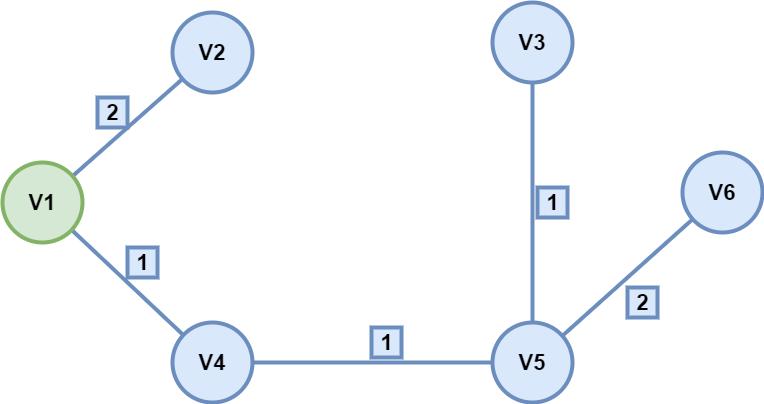 图1.7 Dijkstra结果图