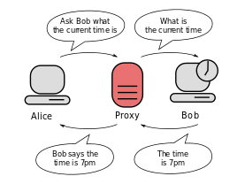 "Two computers connected via a proxy server. The first computer says to the proxy server: ""ask the second computer what the time is""."