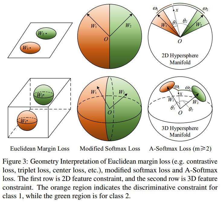 A-Softmax-Geometry-Interpretation.png