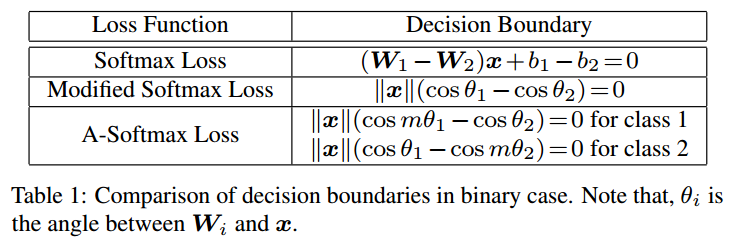 A-Softmax-decision-boundaries.png