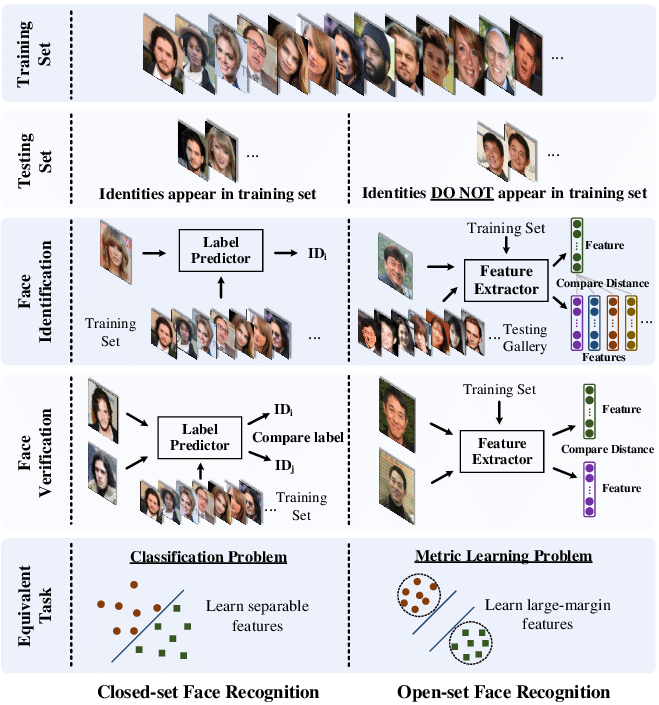 Comparison-of-open-set-and-closed-set-face-recognition.png