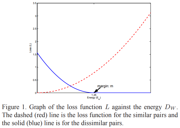 Graph-of-Contrastive-Loss.png