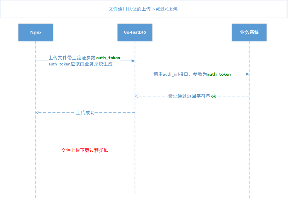 Universal file authentication timing diagram