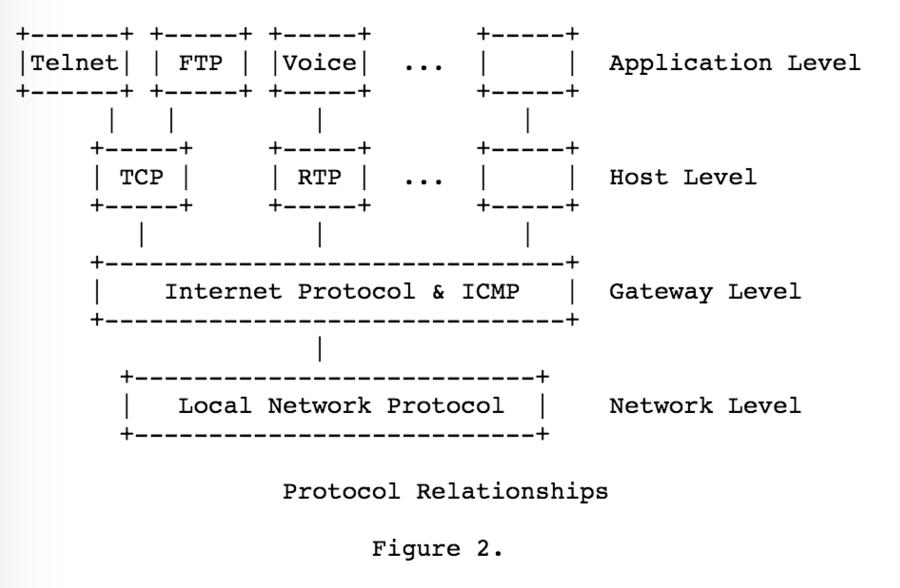 ascii流程图