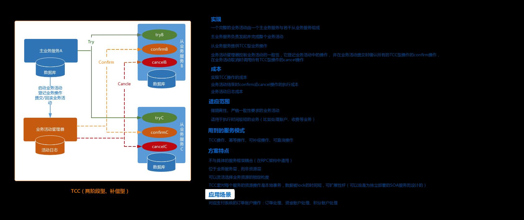TCC(两阶段型、补偿型)