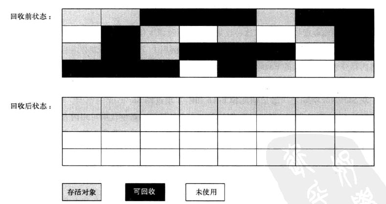 标记-整理算法示意图