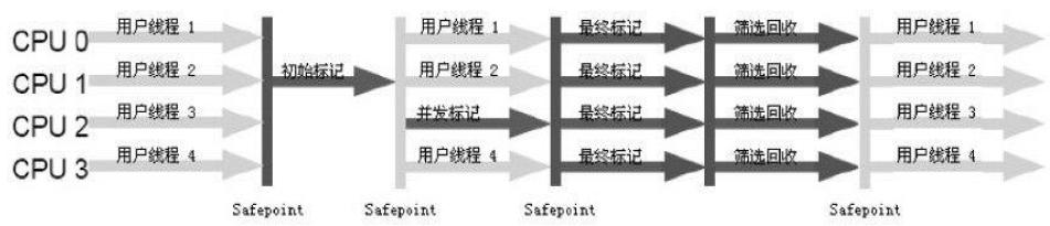 G1回收过程示意图