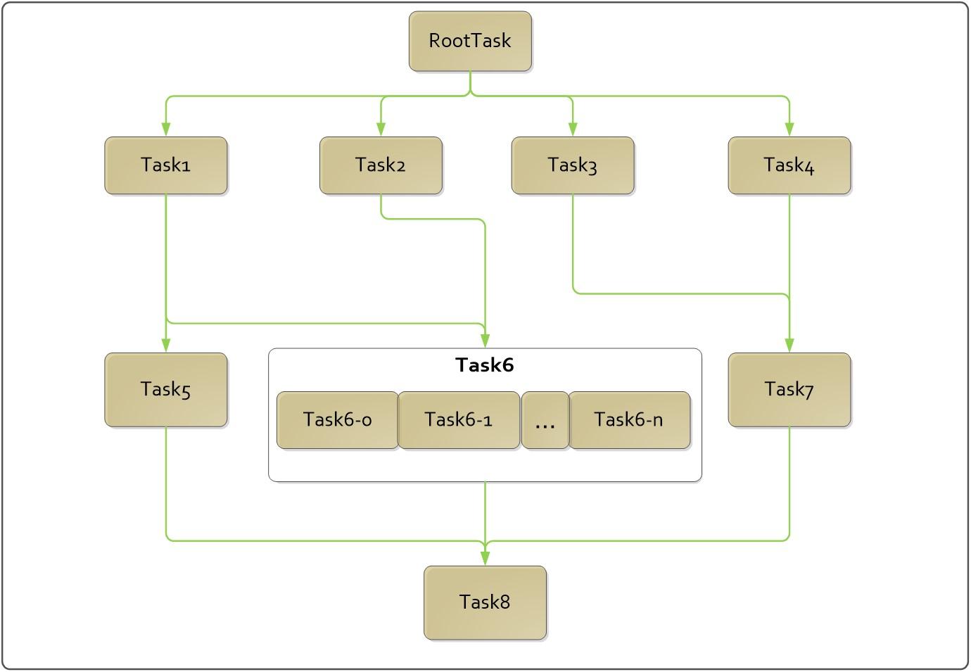 任务依赖关系概览图
