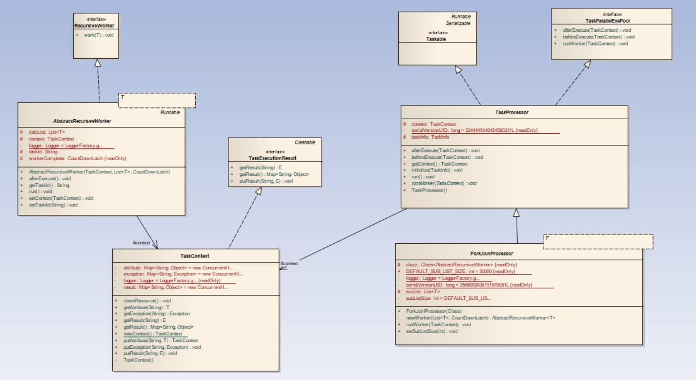 任务处理器类图