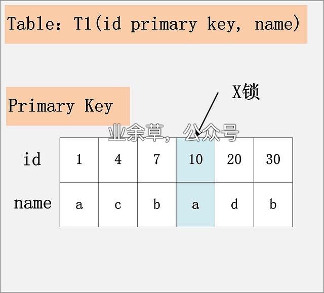 Read Committed 隔离级别主键加 X 锁