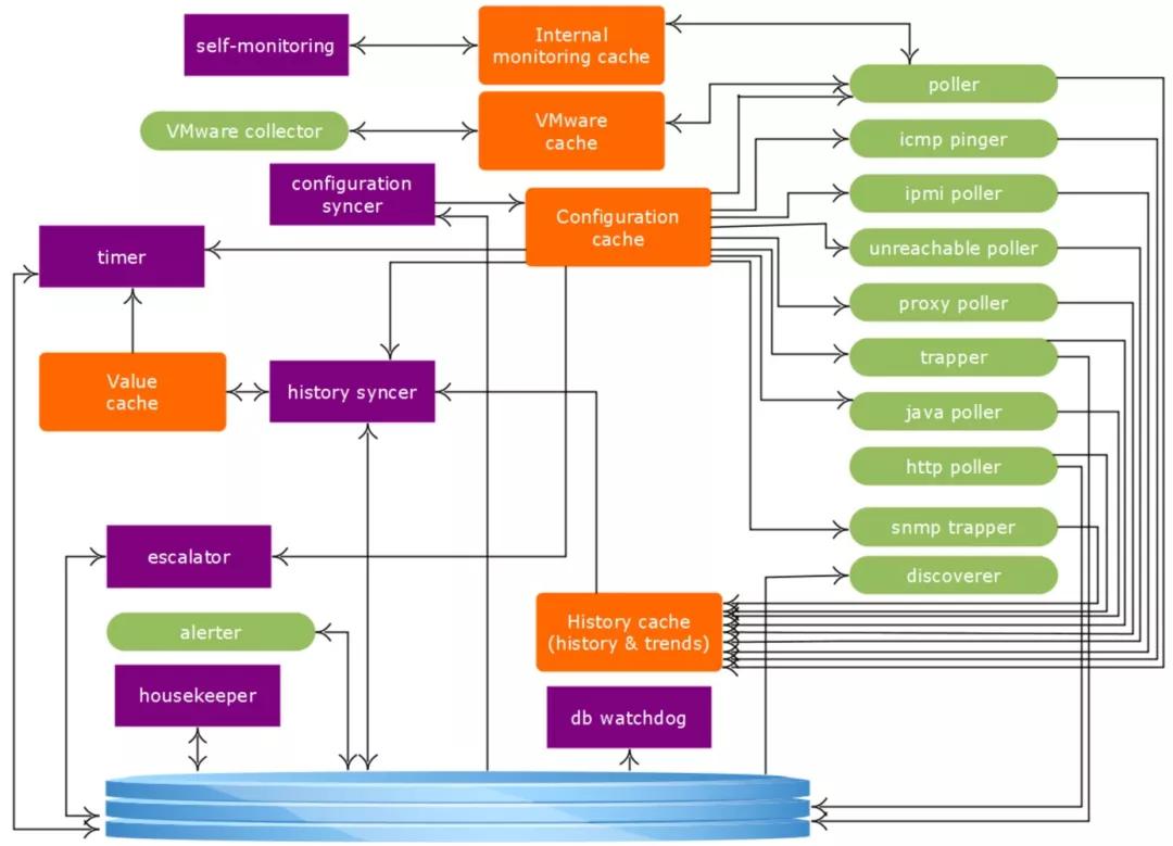 SRE运维博客|Linux系统运维|自动化运维|云计算|运维监控