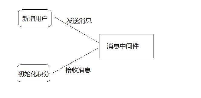 分布式软件系统基础介绍插图(3)