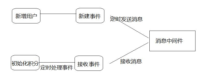 分布式软件系统基础介绍插图(4)