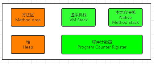 JVM内存模型简述