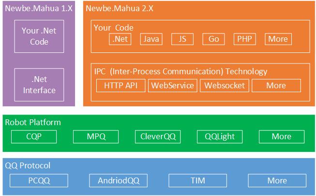 Newbe.Mahua.Framework