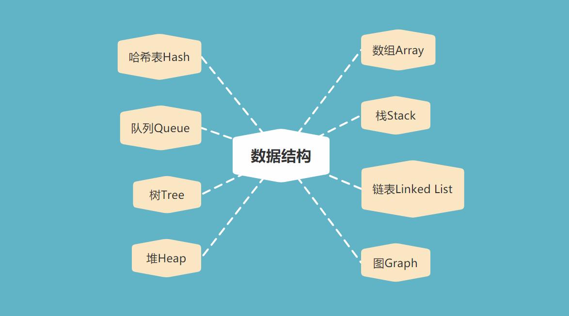 数据结构(七)树