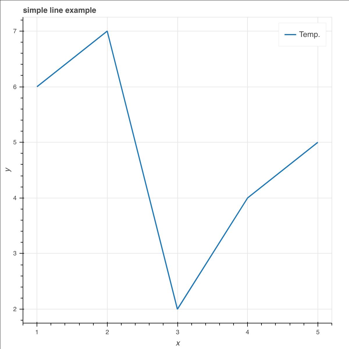 Bokeh可视化图表使用教程